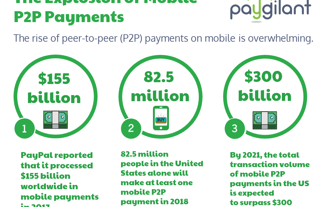 The Explosion of Mobile Payments