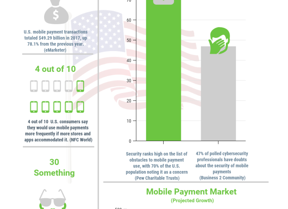 US Mobile Payments Stats