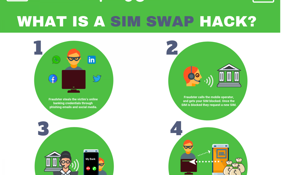 What is a SIM SWAP?