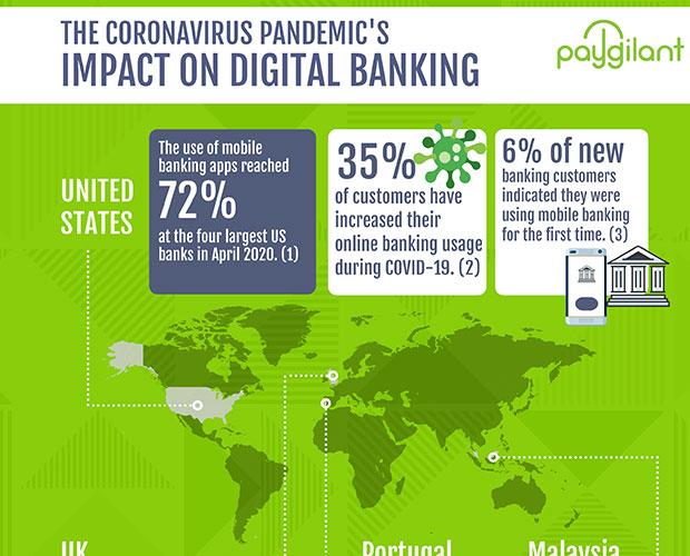 The Coronavirus Pandemic's Impact On Digital Banking