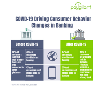 COVID-19 Changing Consumer Behavior in Banking
