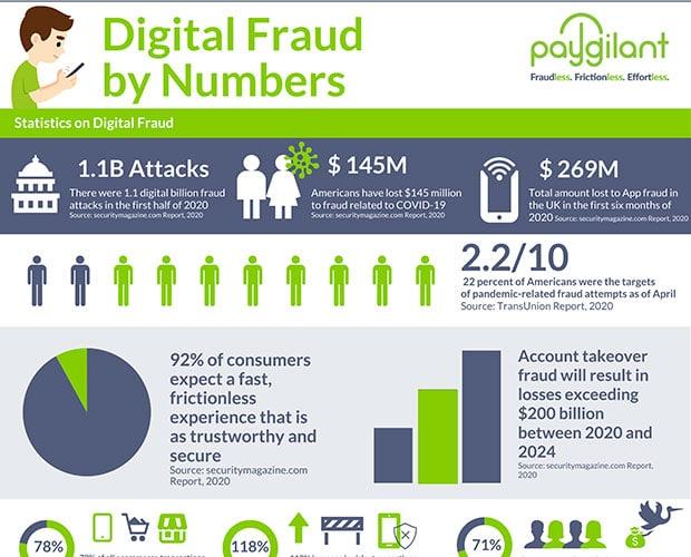 Digital Fraud by Numbers